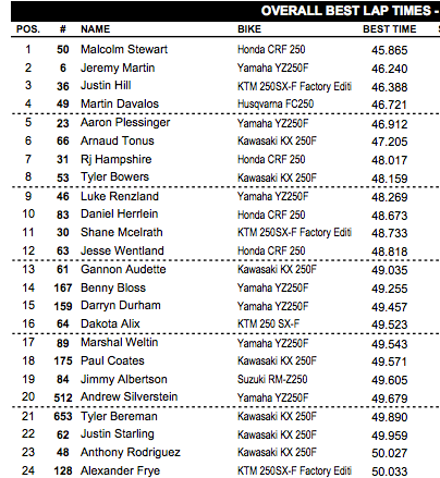 Overall combined times. It's early, but this marks Malcolm as the man to beat so far.
