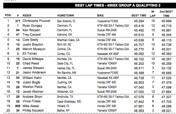 Overall fastest times