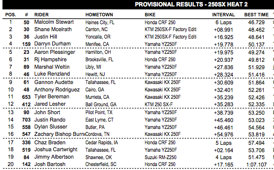 250 heat two. Stewart was also fastest in both practices.