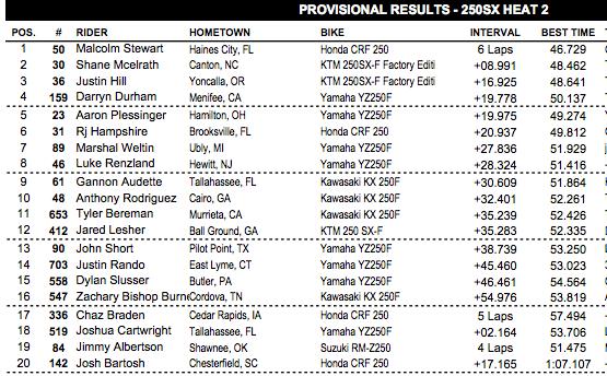 250 heat two. Stewart was also fastest in both practices.