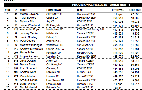 Davalos led Bowers in a battle of