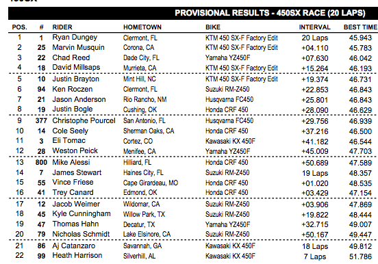 Millsaps passed Brayton for fourth, Roczen came from way back to sixth.