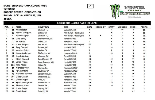 450 Results.
