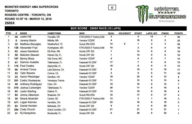 250 Results.