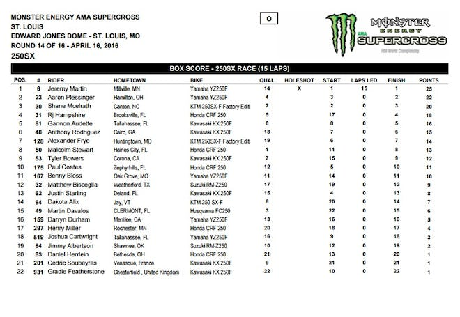 250SX results