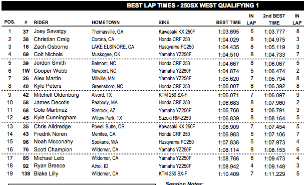 These are the guys who have been up front in 250SX all season, so no surprises. Webb is carrying a sore wrist but looked okay when he logged a few hard laps.