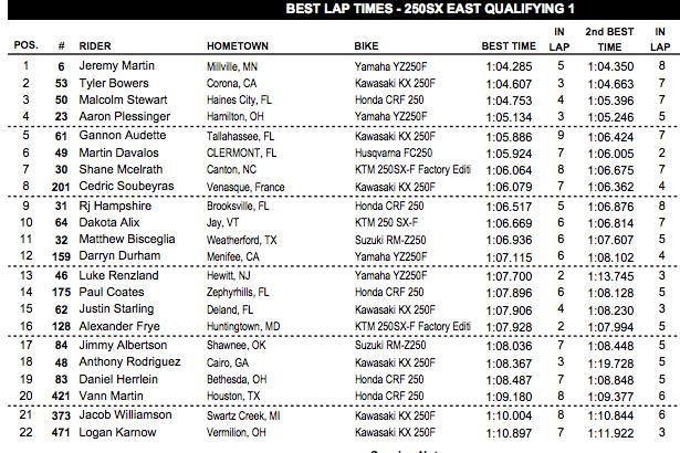250SX East lap times.