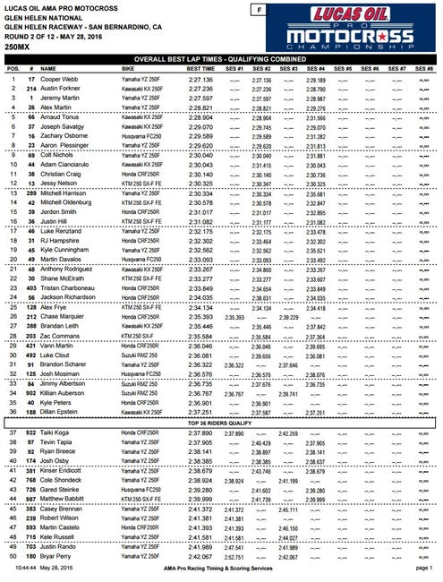 250 Combined Times