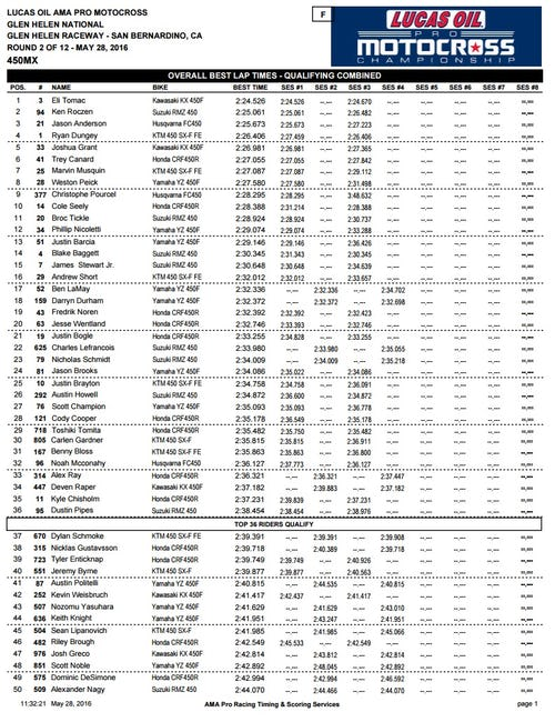 450 Combined Times