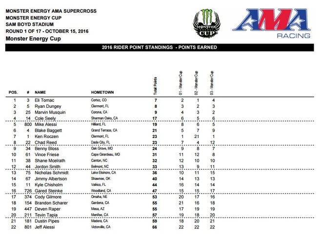 Cup Class overall results.