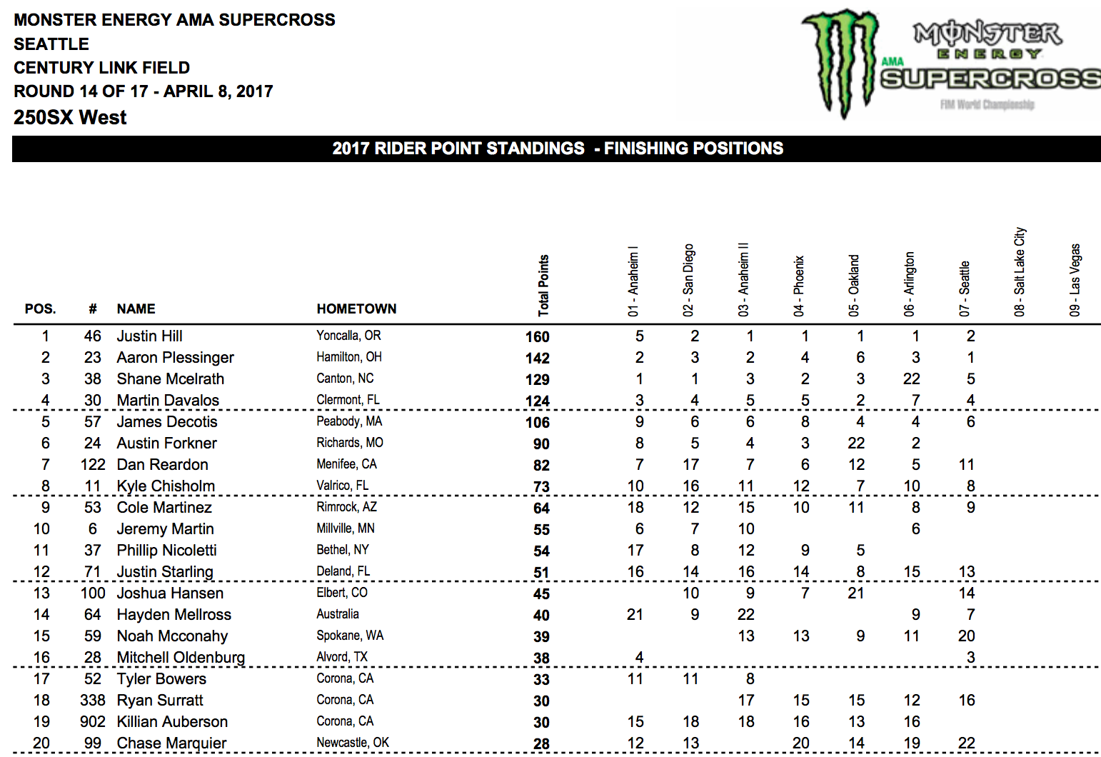 250 standings. 18 Point lead for Hill.