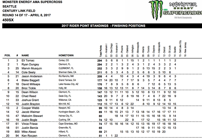 450 standings. Tomac and Dungey are tied!