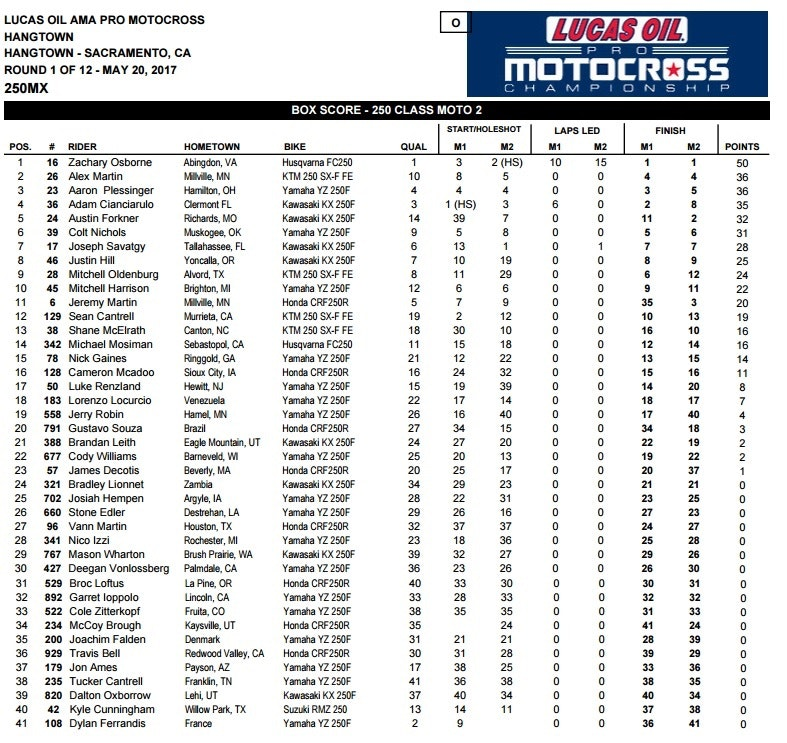 250 Overall Results